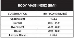 BMI Healthy