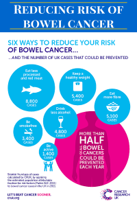 REDUCING THE RISK OF GETTING BOWEL CANCER